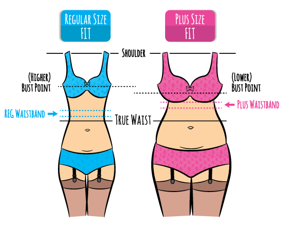 Empire Waists - Waist Sizing Diagram